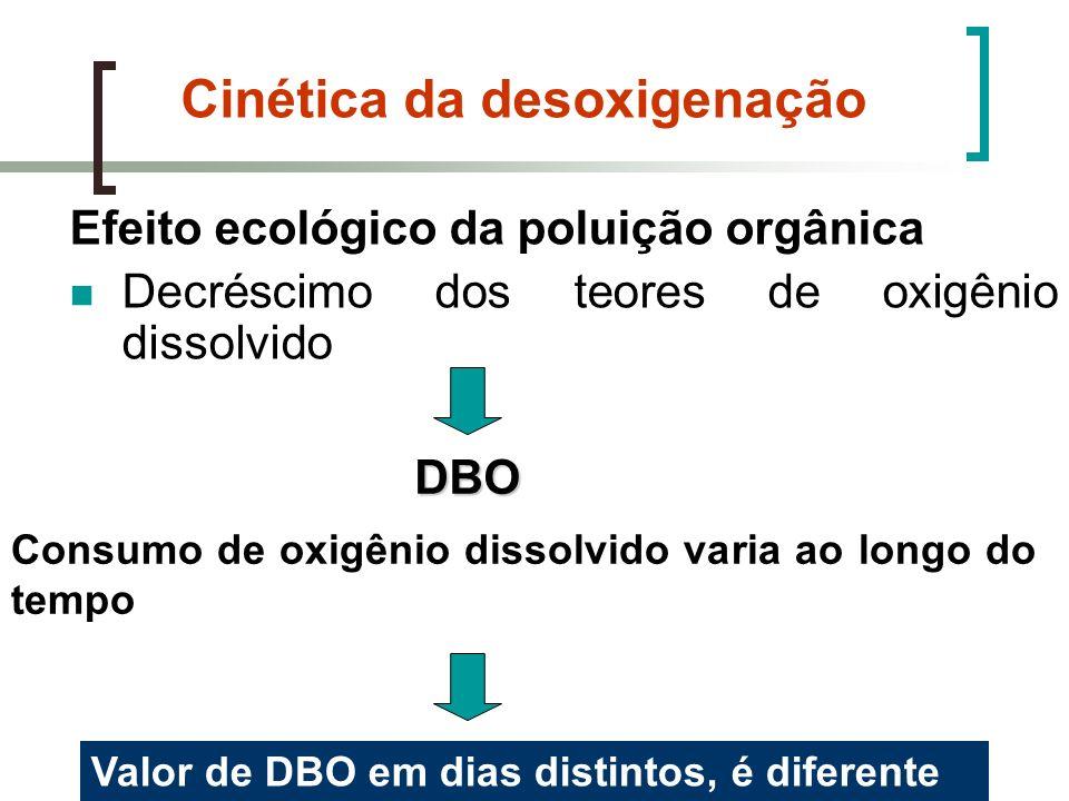 Cinética da desoxigenação Efeito ecológico da poluição orgânica Decréscimo dos teores de oxigênio dissolvido DBO Consumo de oxigênio dissolvido varia