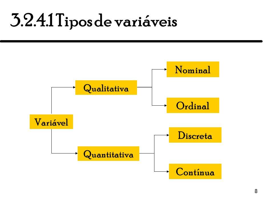 8 3.2.4.1 Tipos de variáveis Qualitativa Variável Quantitativa Nominal Ordinal Discreta Contínua