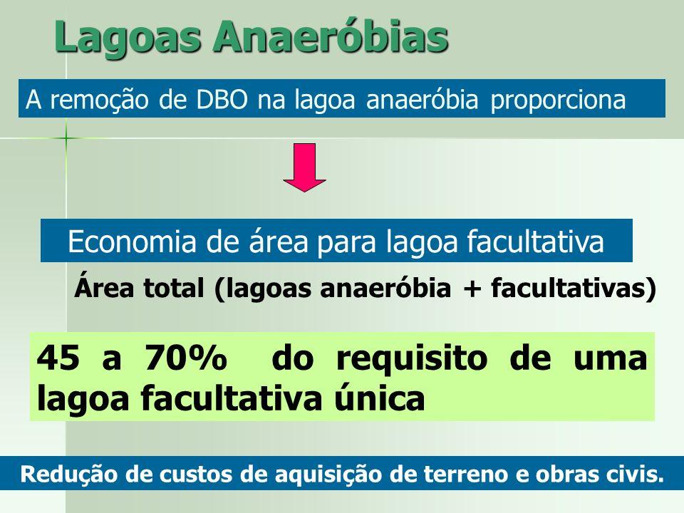 Lagoas Anaeróbias Economia de área para lagoa facultativa 45 a 70% do requisito de uma lagoa facultativa única Área total (lagoas anaeróbia + facultat