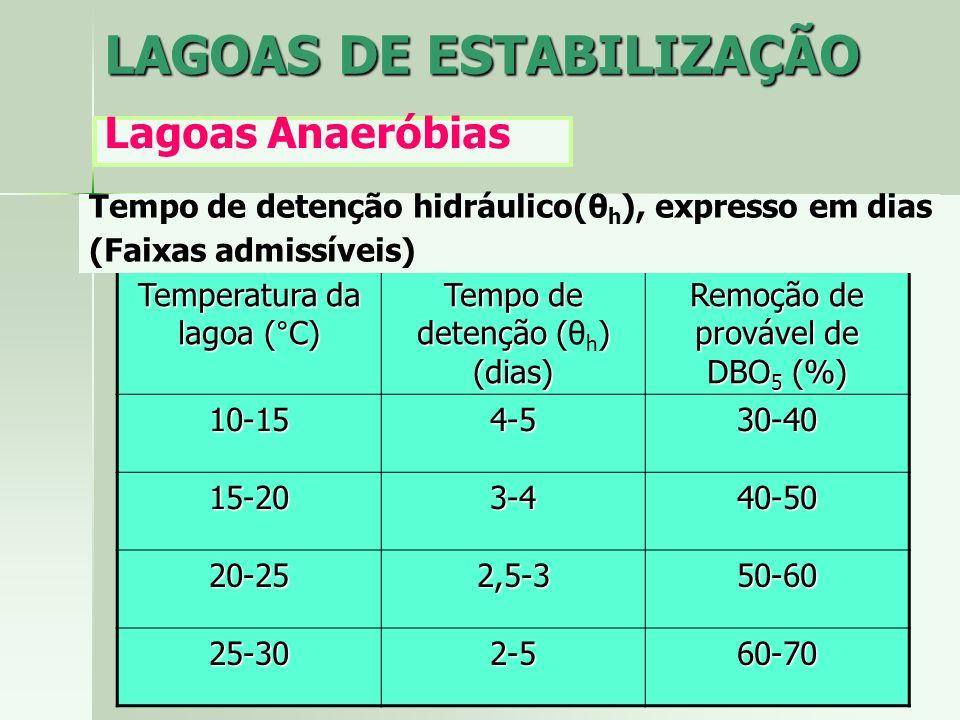 LAGOAS DE ESTABILIZAÇÃO Lagoas Anaeróbias Temperatura da lagoa (°C) Tempo de detenção () (dias) Tempo de detenção (θ h ) (dias) Remoção de provável de