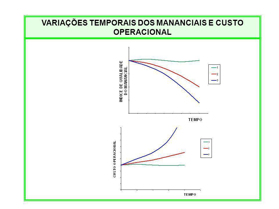 VARIAÇÕES TEMPORAIS DOS MANANCIAIS E CUSTO OPERACIONAL