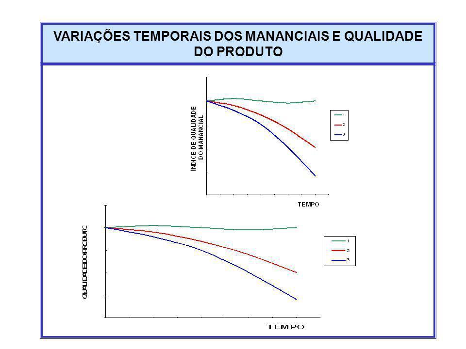 VARIAÇÕES TEMPORAIS DOS MANANCIAIS E QUALIDADE DO PRODUTO