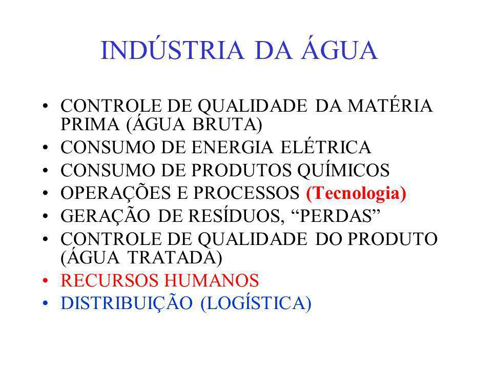 CONTROLE DE QUALIDADE DA MATÉRIA PRIMA (ÁGUA BRUTA) CONSUMO DE ENERGIA ELÉTRICA CONSUMO DE PRODUTOS QUÍMICOS OPERAÇÕES E PROCESSOS (Tecnologia) GERAÇÃ
