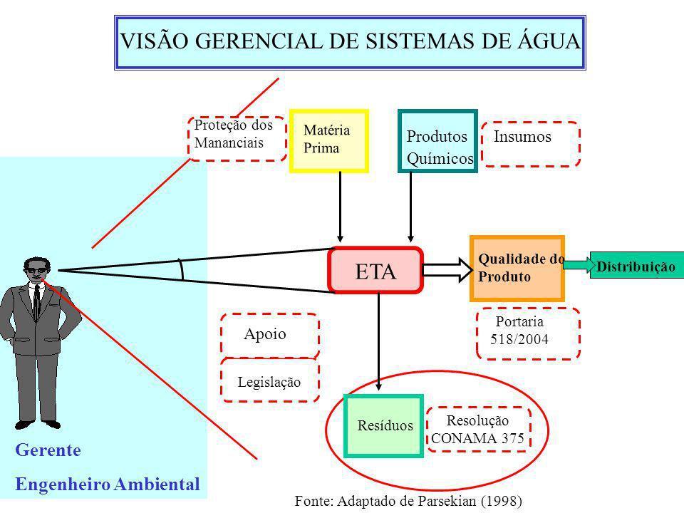 Gerente Engenheiro Ambiental Qualidade do Produto Portaria 518/2004 ETA Matéria Prima Produtos Químicos Resíduos Proteção dos Mananciais Insumos Apoio