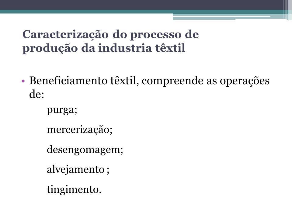 Caracterização do processo de produção da industria têxtil Beneficiamento têxtil, compreende as operações de: purga; mercerização; desengomagem; alvej