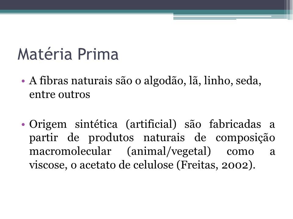 Matéria Prima A fibras naturais são o algodão, lã, linho, seda, entre outros Origem sintética (artificial) são fabricadas a partir de produtos naturai