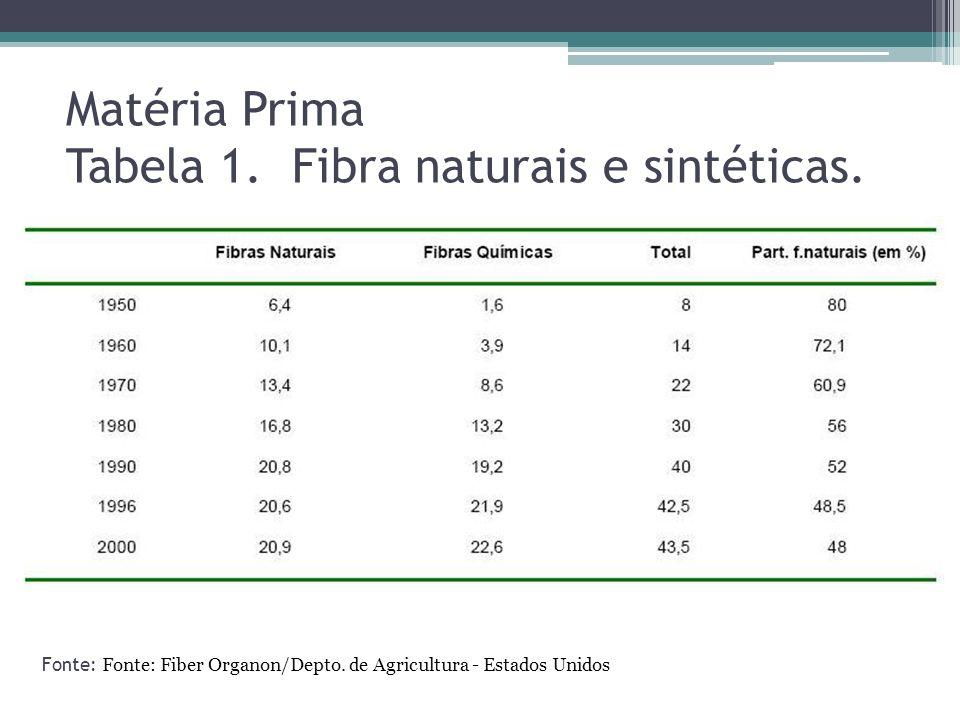 Matéria Prima Tabela 1. Fibra naturais e sintéticas. Fonte: Fonte: Fiber Organon/Depto. de Agricultura - Estados Unidos