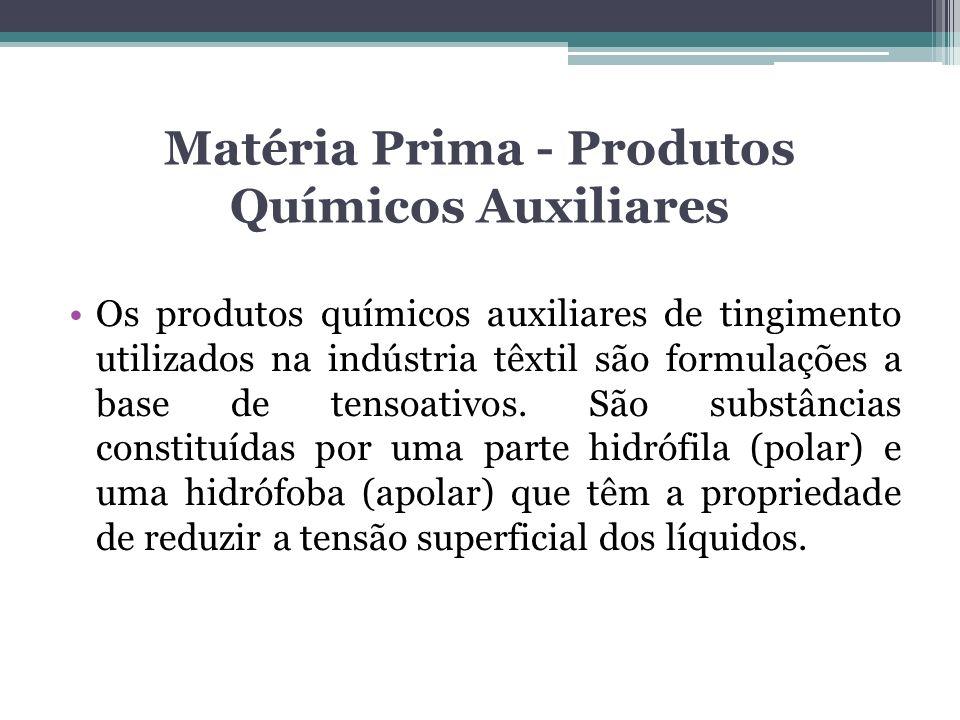 Matéria Prima - Produtos Químicos Auxiliares Os produtos químicos auxiliares de tingimento utilizados na indústria têxtil são formulações a base de te