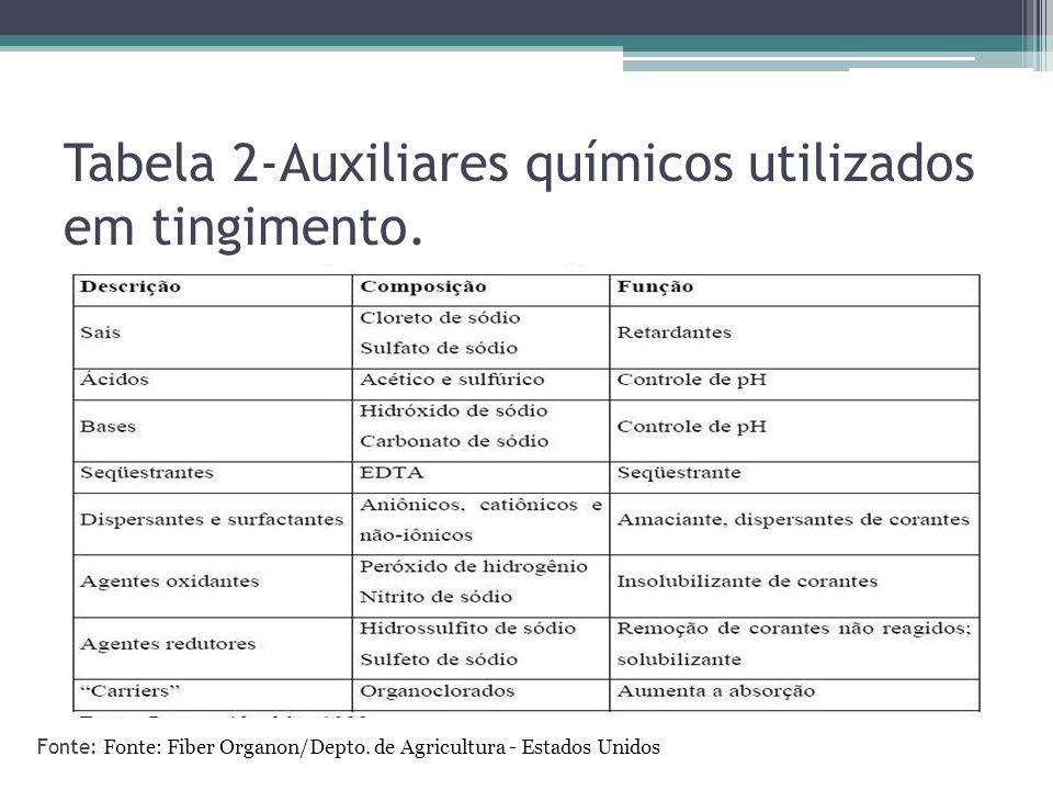 Tabela 2-Auxiliares químicos utilizados em tingimento. Fonte: Fonte: Fiber Organon/Depto. de Agricultura - Estados Unidos