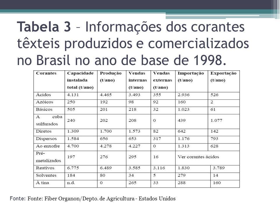 Tabela 3 – Informações dos corantes têxteis produzidos e comercializados no Brasil no ano de base de 1998. Fonte: Fonte: Fiber Organon/Depto. de Agric