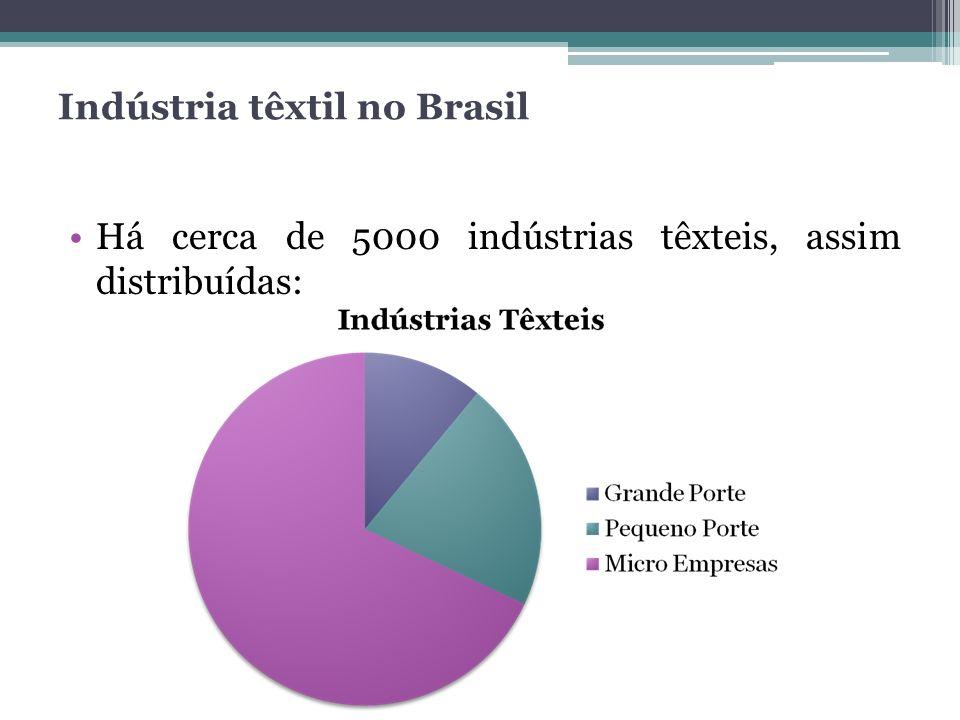 Indústria têxtil no Brasil Há cerca de 5000 indústrias têxteis, assim distribuídas: