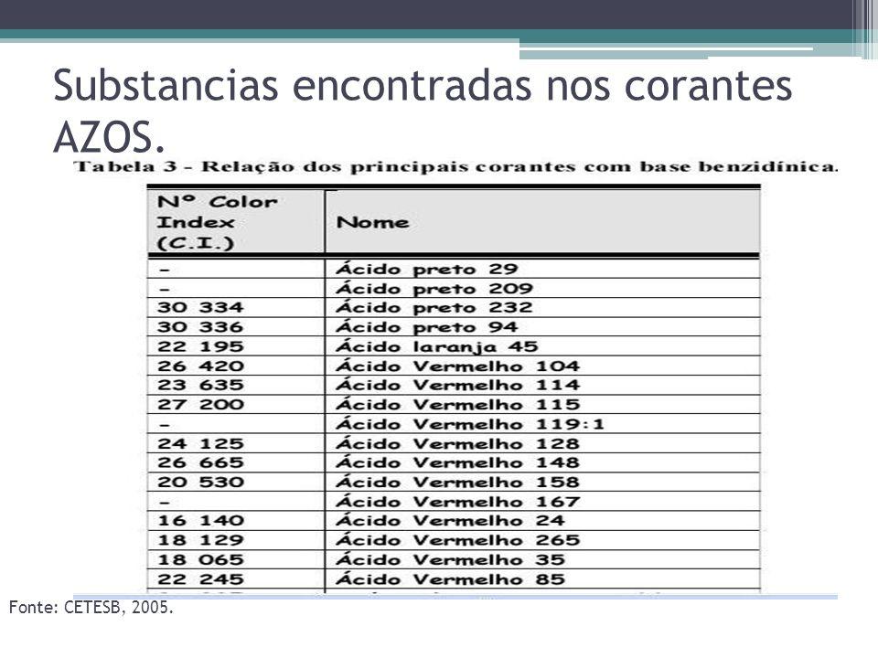 Substancias encontradas nos corantes AZOS. Fonte: CETESB, 2005.