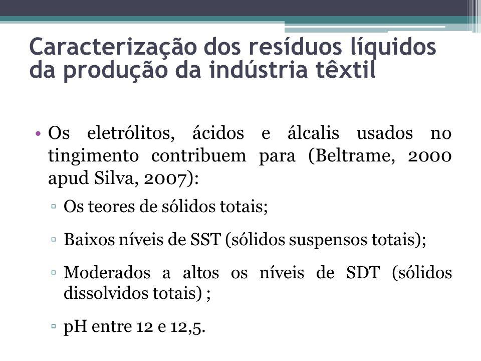 Os eletrólitos, ácidos e álcalis usados no tingimento contribuem para (Beltrame, 2000 apud Silva, 2007): Os teores de sólidos totais; Baixos níveis de