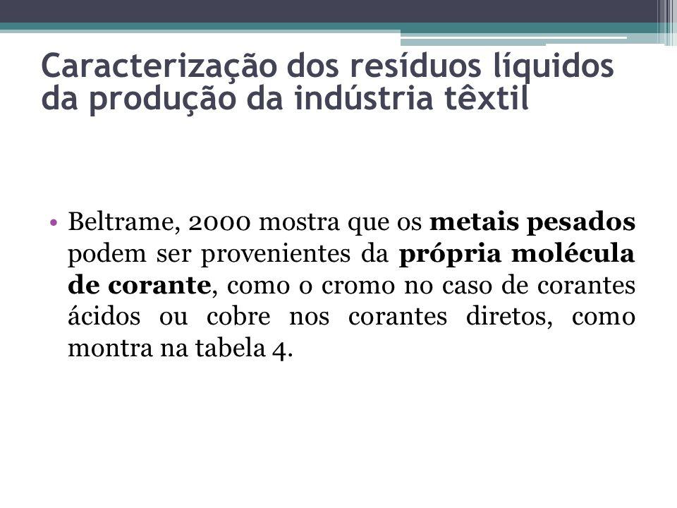 Beltrame, 2000 mostra que os metais pesados podem ser provenientes da própria molécula de corante, como o cromo no caso de corantes ácidos ou cobre no