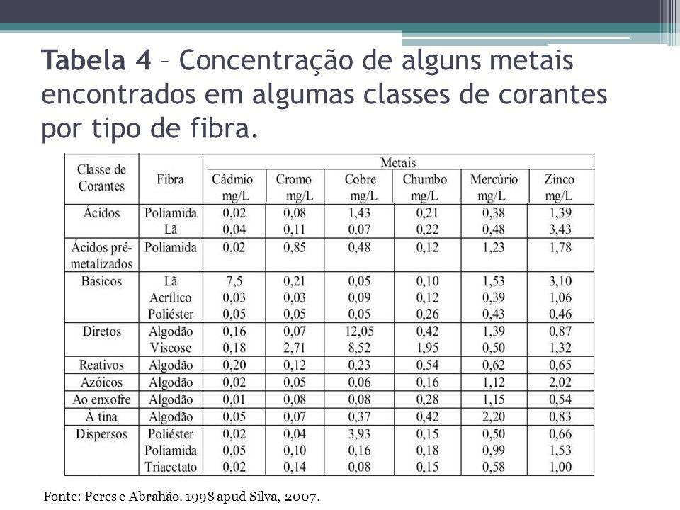 Tabela 4 – Concentração de alguns metais encontrados em algumas classes de corantes por tipo de fibra. Fonte: Peres e Abrahão. 1998 apud Silva, 2007.
