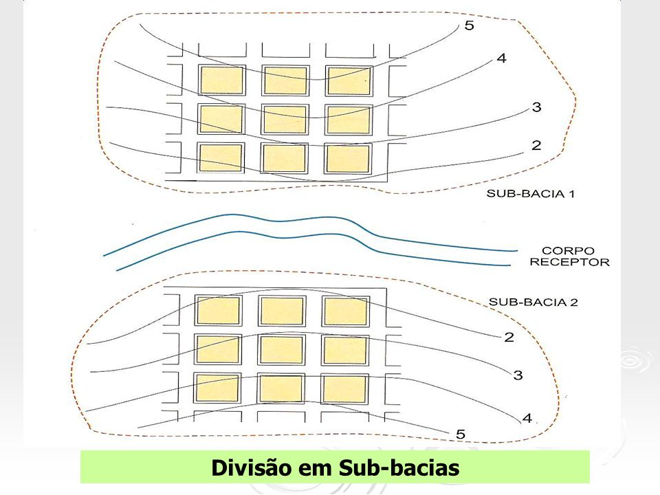 Divisão em Sub-bacias