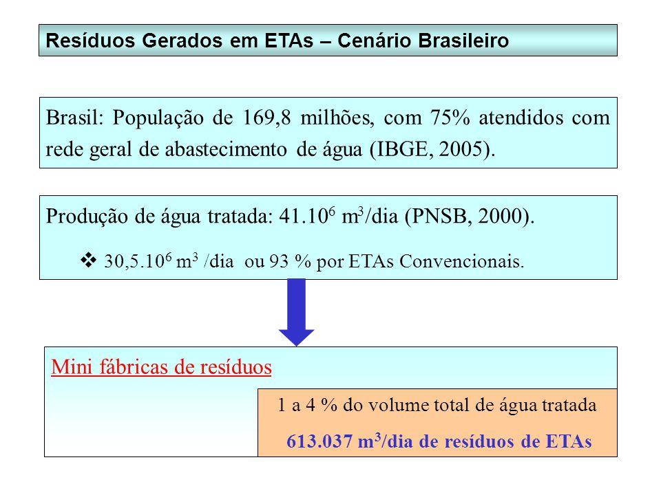 Resíduos Gerados em ETAs – Cenário Brasileiro Brasil: População de 169,8 milhões, com 75% atendidos com rede geral de abastecimento de água (IBGE, 200