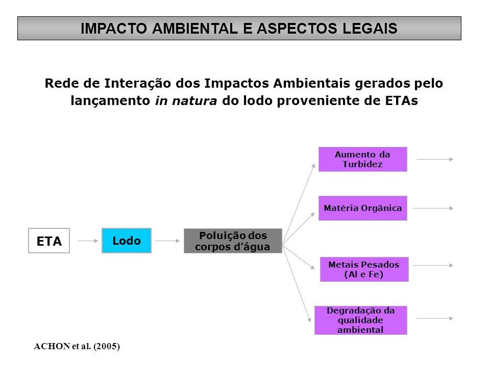 Rede de Interação dos Impactos Ambientais gerados pelo lançamento in natura do lodo proveniente de ETAs ETA Poluição dos corpos dágua Lodo Aumento da