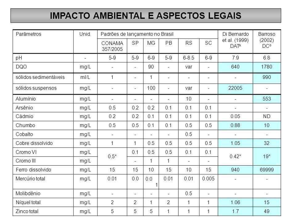 IMPACTO AMBIENTAL E ASPECTOS LEGAIS ParâmetrosUnid.Padrões de lançamento no BrasilDi Bernardo et al. (1999) DAT a Barroso (2002) DC b CONAMA 357/2005