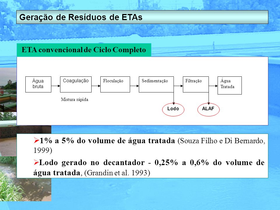 Geração de Resíduos de ETAs ETA convencional de Ciclo Completo Água bruta Coagulação FloculaçãoSedimentaçãoFiltraçãoÁgua Tratada LodoALAF Mistura rápi