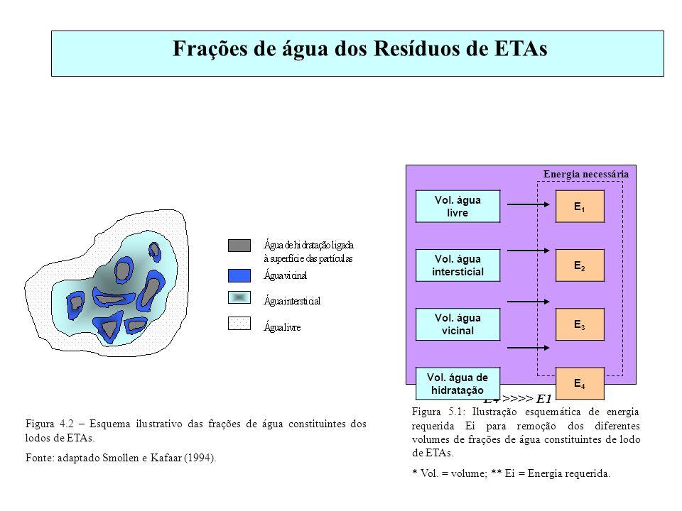 Frações de água dos Resíduos de ETAs Energia necessária E4 >>>> E1 Figura 5.1: Ilustração esquemática de energia requerida Ei para remoção dos diferen