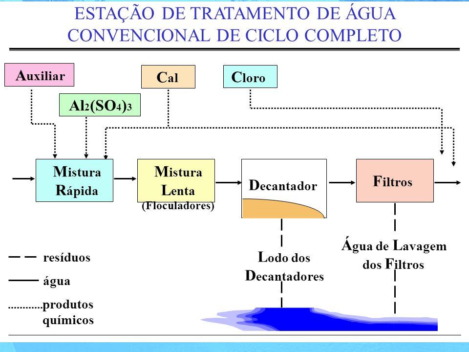 M istura R ápida M istura L enta F iltros D ecantador L odo dos D ecantadores Á gua de L avagem dos F iltros resíduos água A uxiliar Al 2 (SO 4 ) 3 C