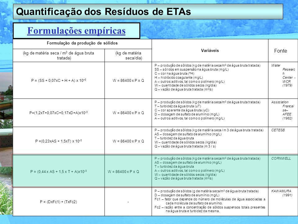 Quantificação dos Resíduos de ETAs Formulações empíricas Formulação da produção de sólidos Variáveis (kg de matéria seca / m 3 de água bruta tratada)