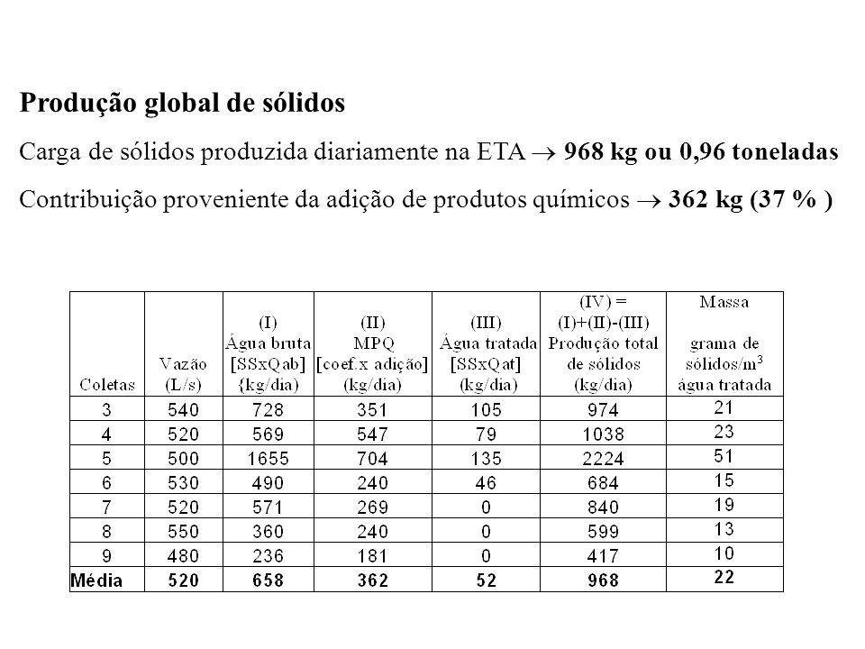 Produção global de sólidos Carga de sólidos produzida diariamente na ETA 968 kg ou 0,96 toneladas Contribuição proveniente da adição de produtos quími