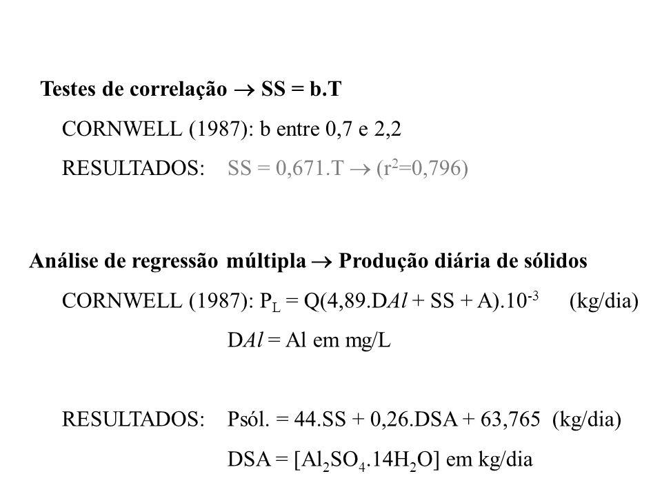 Testes de correlação SS = b.T CORNWELL (1987): b entre 0,7 e 2,2 RESULTADOS: SS = 0,671.T (r 2 =0,796) Análise de regressão múltipla Produção diária d