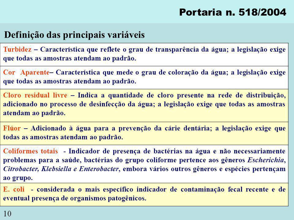 10 Portaria n. 518/2004 Turbidez – Característica que reflete o grau de transparência da água; a legislação exige que todas as amostras atendam ao pad