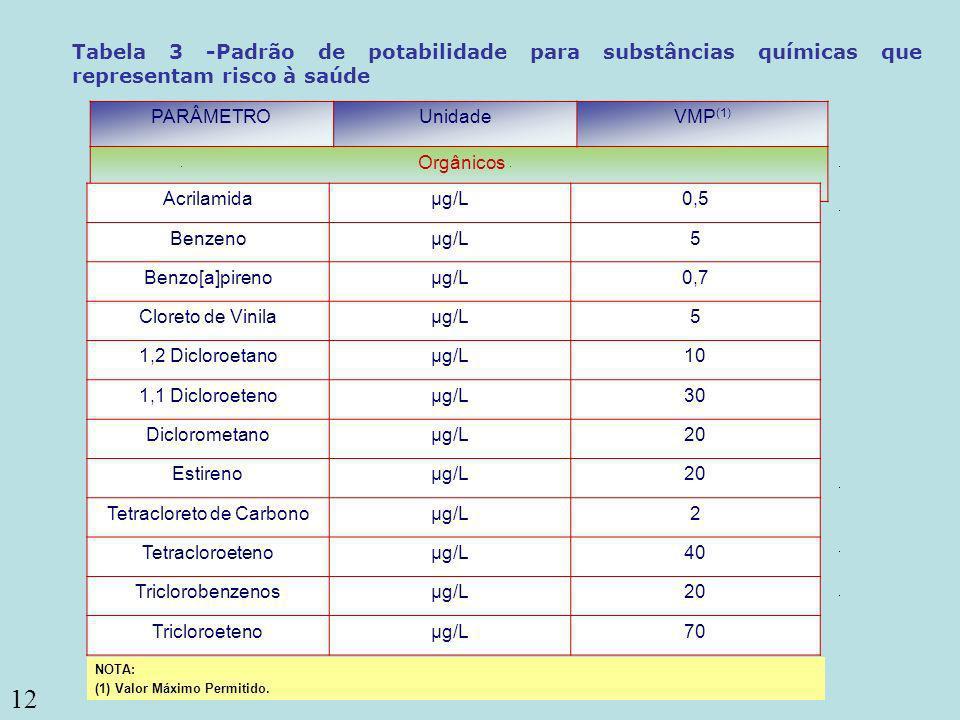 12 ou coliformes termotolerantes (3) Coliformes totais PARÂMETROUnidadeVMP (1) Orgânicos Tabela 3 -Padrão de potabilidade para substâncias químicas qu