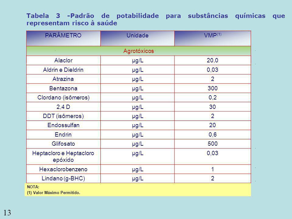 13 ou coliformes termotolerantes (3) Coliformes totais PARÂMETROUnidadeVMP (1) Agrotóxicos Tabela 3 -Padrão de potabilidade para substâncias químicas