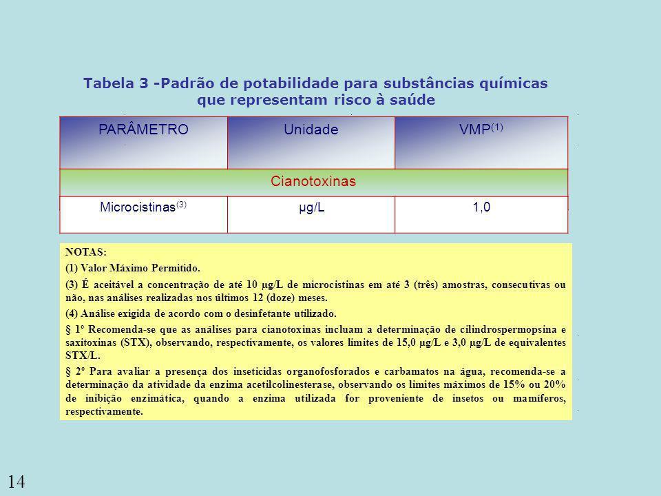 14 PARÂMETROUnidadeVMP (1) Cianotoxinas Tabela 3 -Padrão de potabilidade para substâncias químicas que representam risco à saúde Microcistinas (3) µg/
