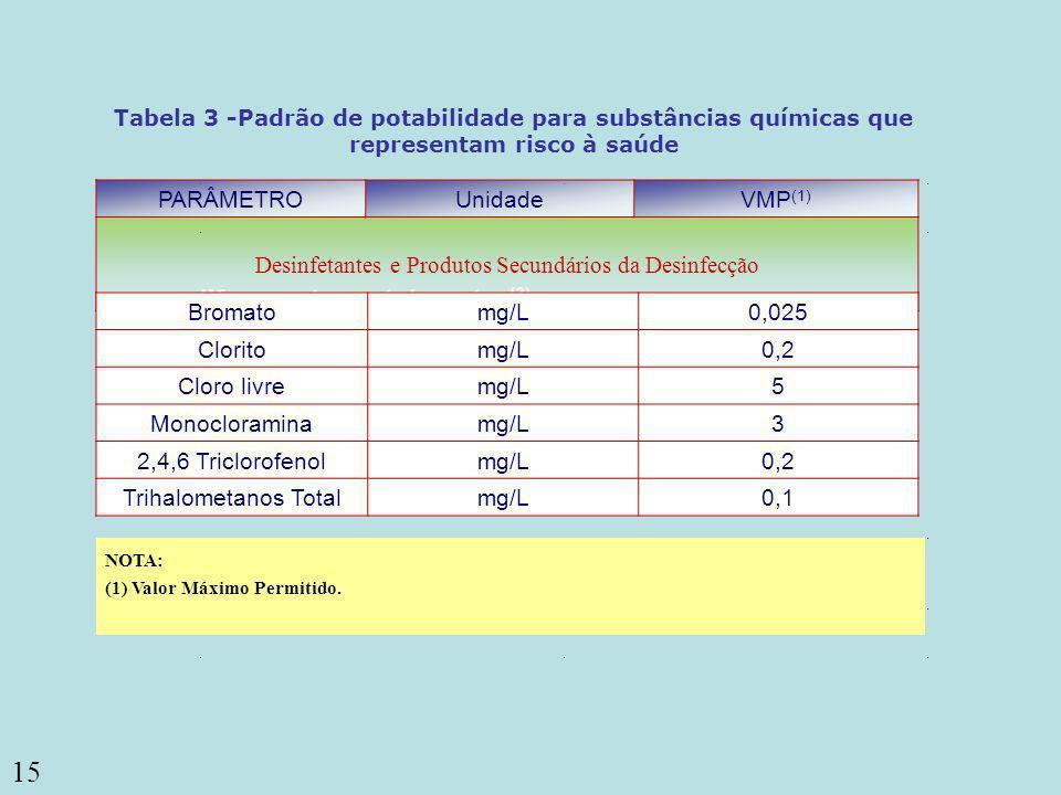15 ou coliformes termotolerantes (3) Coliformes totais Tabela 3 Padrão de potabilidade para substâncias químicas que representam risco à saúde PARÂMET