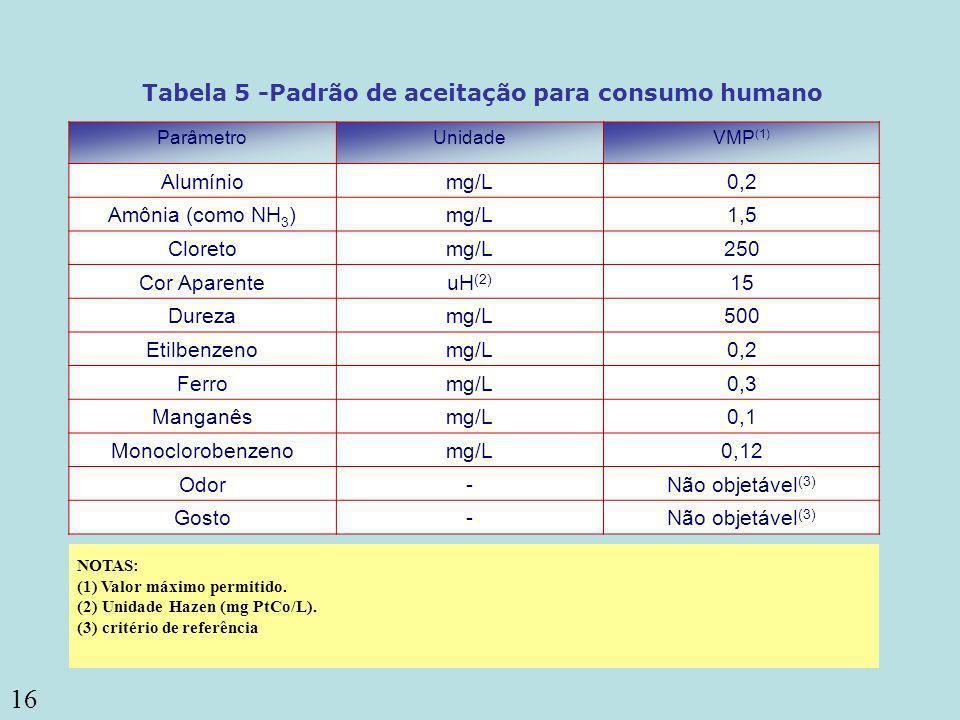 16 ou coliformes termotolerantes (3) Coliformes totais Tabela 5 -Padrão de aceitação para consumo humano ParâmetroUnidadeVMP (1) Alumíniomg/L0,2 Amôni