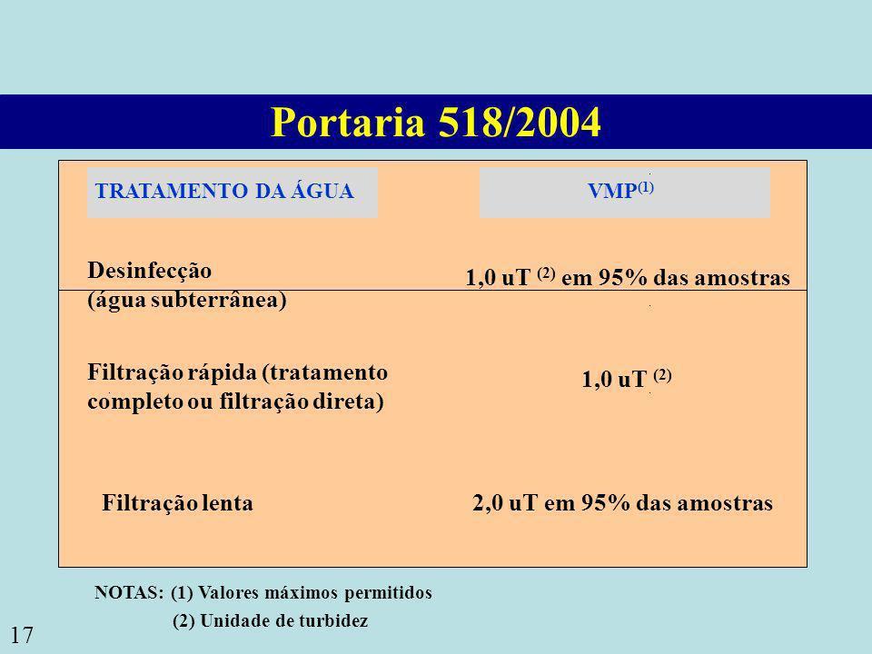 17 Portaria 518/2004 TRATAMENTO DA ÁGUAVMP (1) Desinfecção (água subterrânea) 1,0 uT (2) em 95% das amostras Filtração rápida (tratamento completo ou