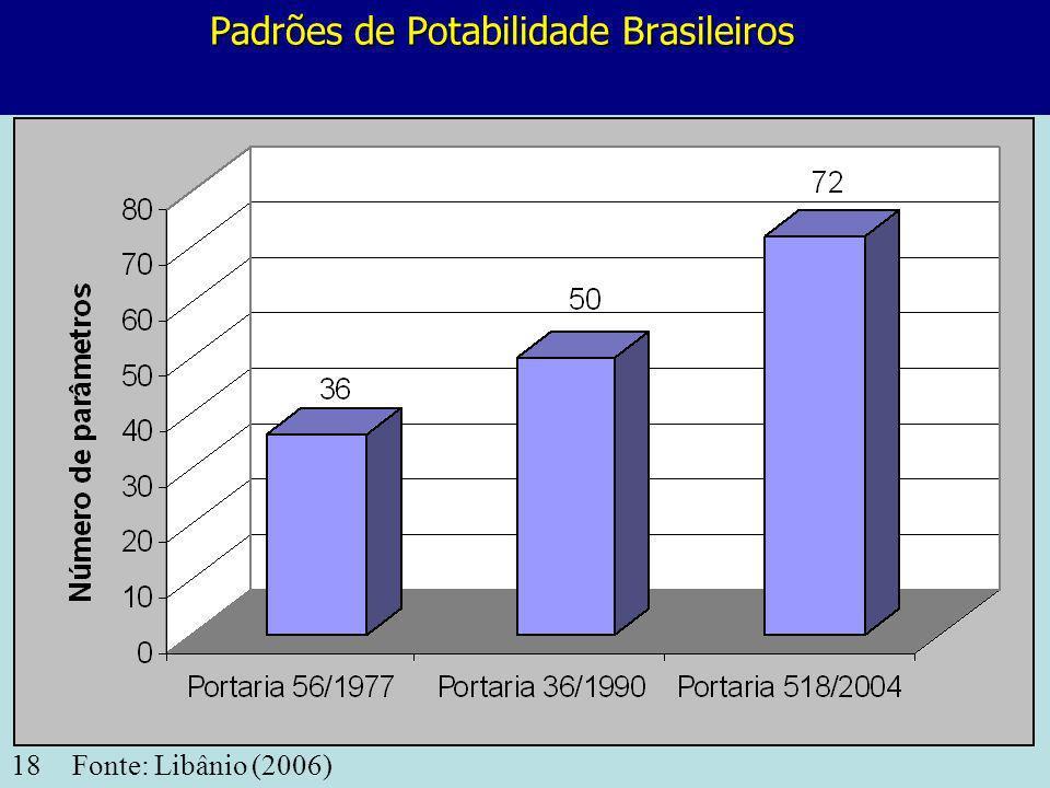 18 Padrões de Potabilidade Brasileiros Fonte: Libânio (2006)