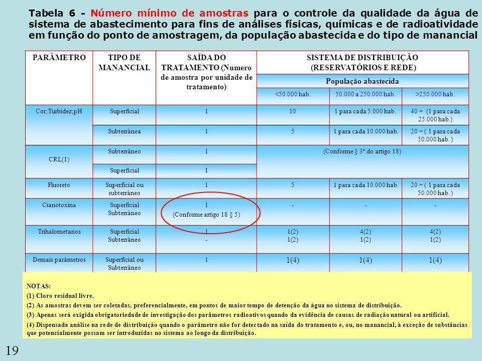 19 Coliformes totais Tabela 6 - Número mínimo de amostras para o controle da qualidade da água de sistema de abastecimento para fins de análises físic