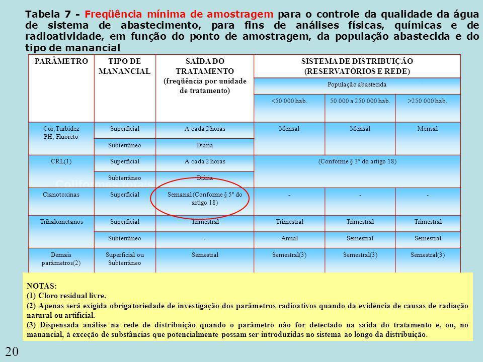 20 Coliformes totais Tabela 7 - Freqüência mínima de amostragem para o controle da qualidade da água de sistema de abastecimento, para fins de análise
