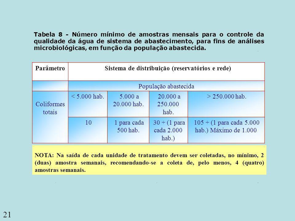 21 Coliformes totais Tabela 8 - Número mínimo de amostras mensais para o controle da qualidade da água de sistema de abastecimento, para fins de análi