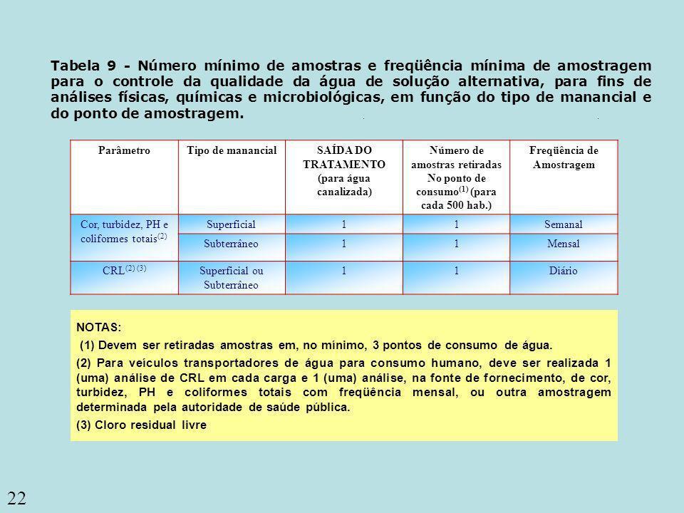 22 Coliformes totais Tabela 9 - Número mínimo de amostras e freqüência mínima de amostragem para o controle da qualidade da água de solução alternativ