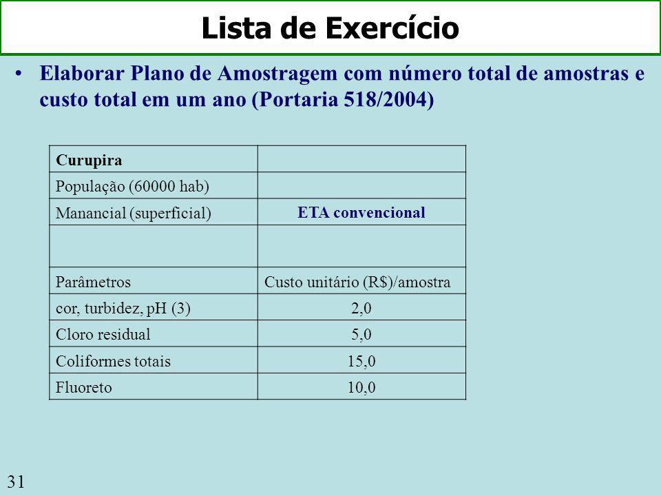 31 Lista de Exercício Elaborar Plano de Amostragem com número total de amostras e custo total em um ano (Portaria 518/2004) Curupira População (60000