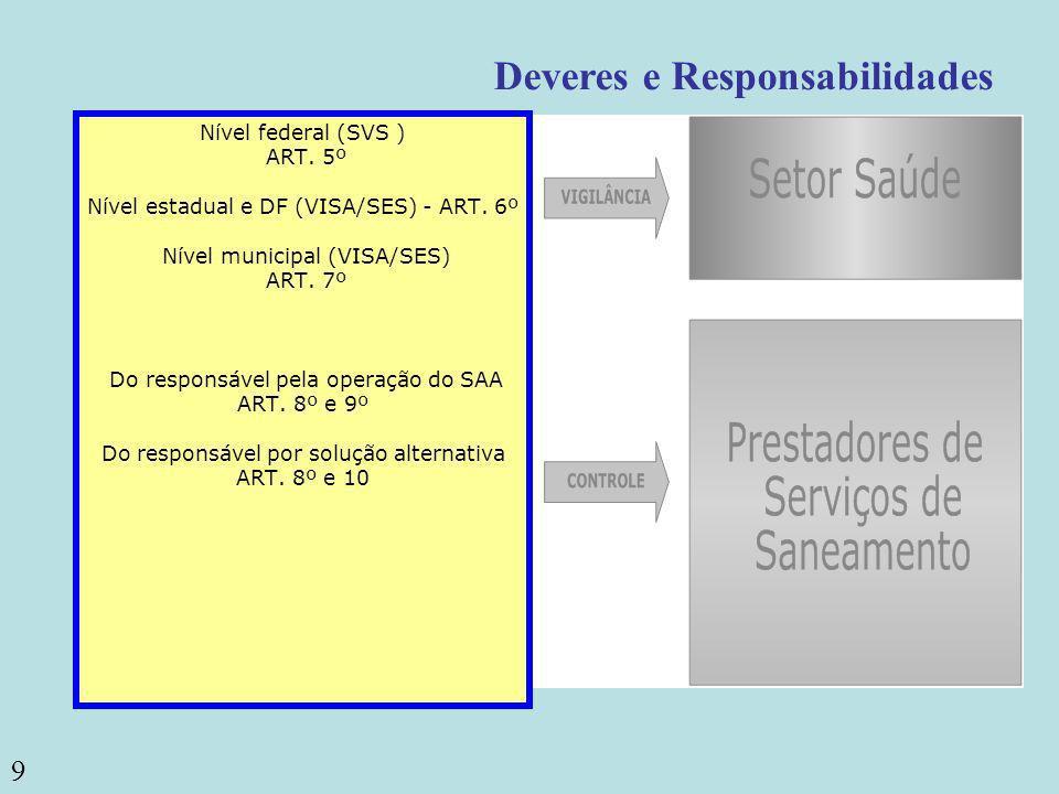 9 Deveres e Responsabilidades Nível federal (SVS ) ART. 5º Nível estadual e DF (VISA/SES) - ART. 6º Nível municipal (VISA/SES) ART. 7º Do responsável