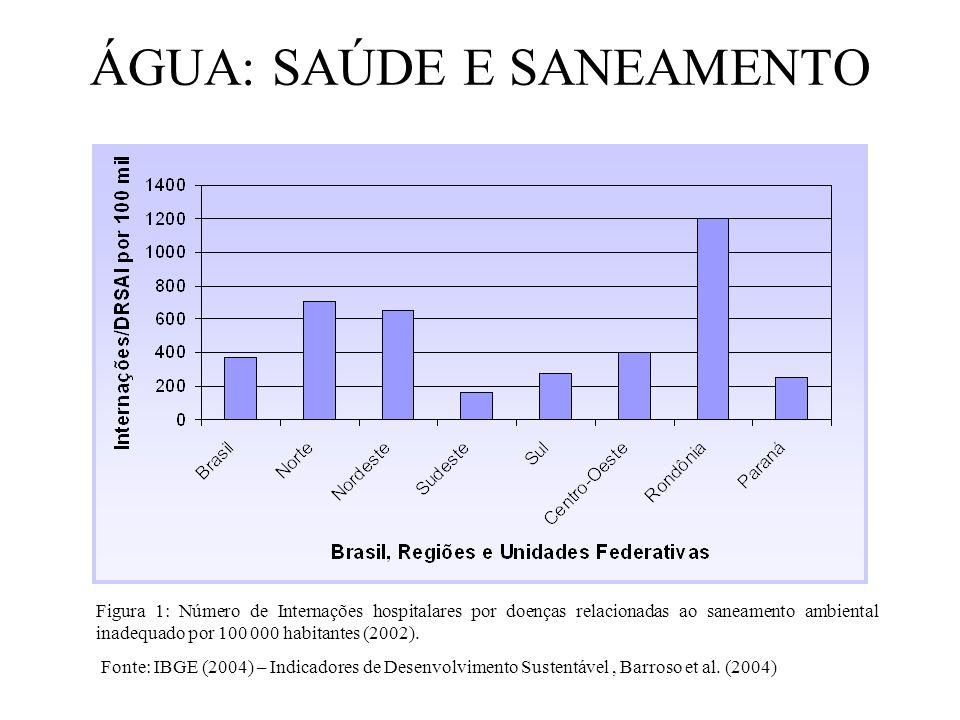 ÁGUA: SAÚDE E SANEAMENTO Figura 1: Número de Internações hospitalares por doenças relacionadas ao saneamento ambiental inadequado por 100 000 habitant