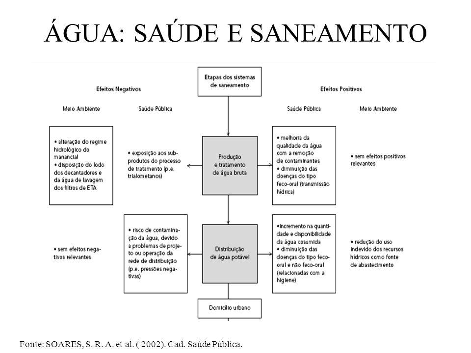 ÁGUA: SAÚDE E SANEAMENTO Fonte: SOARES, S. R. A. et al. ( 2002). Cad. Saúde Pública.