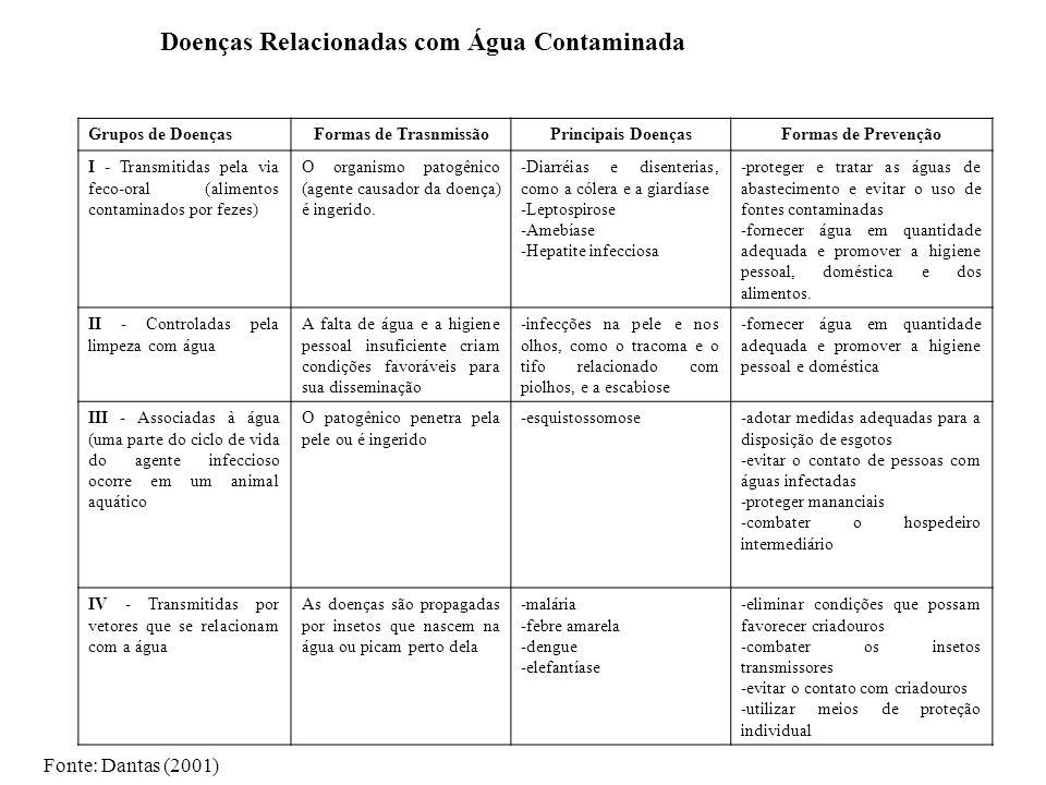 Doenças Relacionadas com Água Contaminada Grupos de DoençasFormas de TrasnmissãoPrincipais DoençasFormas de Prevenção I - Transmitidas pela via feco-o