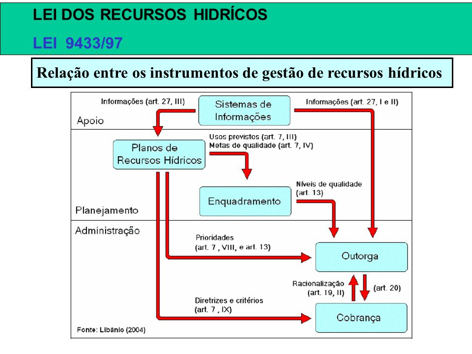 Relação entre os instrumentos de gestão de recursos hídricos LEI DOS RECURSOS HIDRÍCOS LEI 9433/97