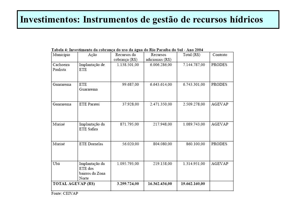 Investimentos: Instrumentos de gestão de recursos hídricos