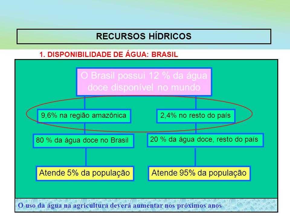 RECURSOS HÍDRICOS 1. DISPONIBILIDADE DE ÁGUA: BRASIL O uso da água na agricultura deverá aumentar nos próximos anos 2,4% no resto do país9,6% na regiã