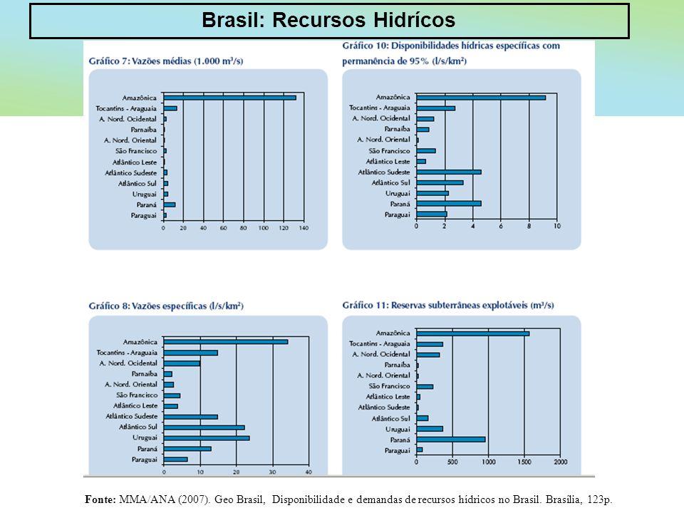 Brasil: Recursos Hidrícos Fonte: MMA/ANA (2007). Geo Brasil, Disponibilidade e demandas de recursos hídricos no Brasil. Brasília, 123p.